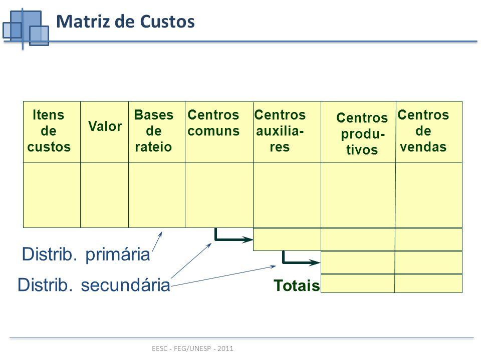 Matriz de Custos Distrib. primária Distrib. secundária Totais Itens de
