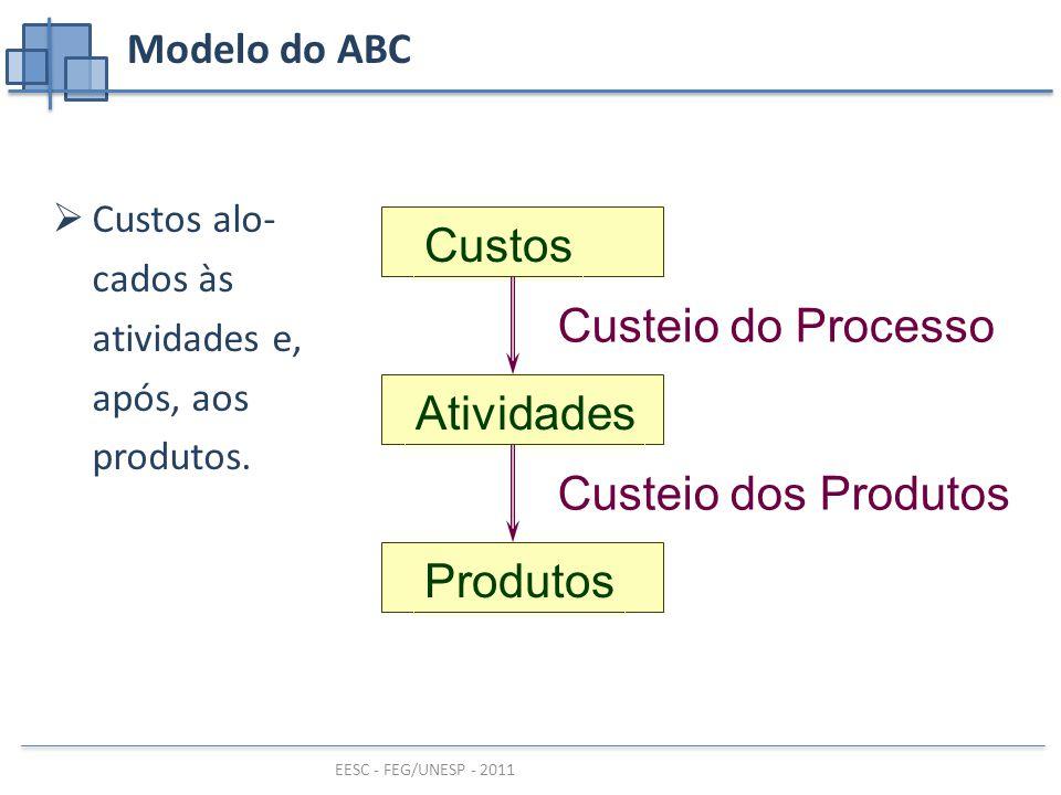Custos Custeio do Processo Atividades Custeio dos Produtos Produtos
