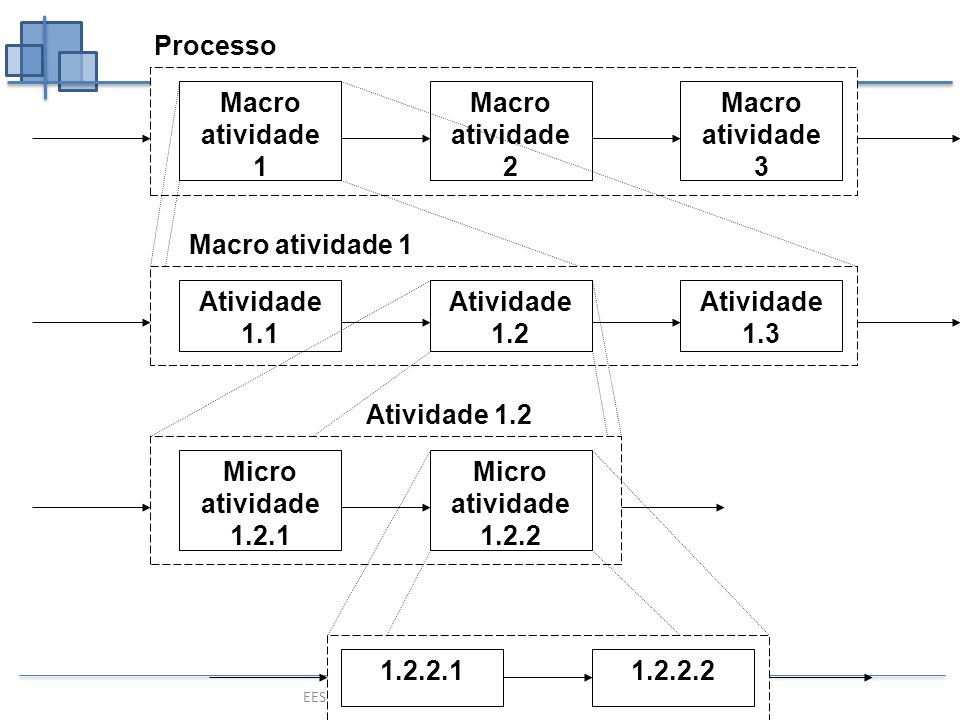 Processo Macro atividade 1. Atividade. 1.1. 1.2. 1.3. Macro atividade. 1. Macro atividade. 2.