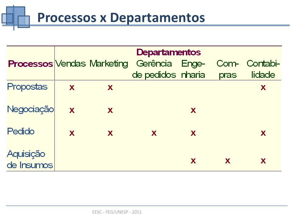 Processos x Departamentos