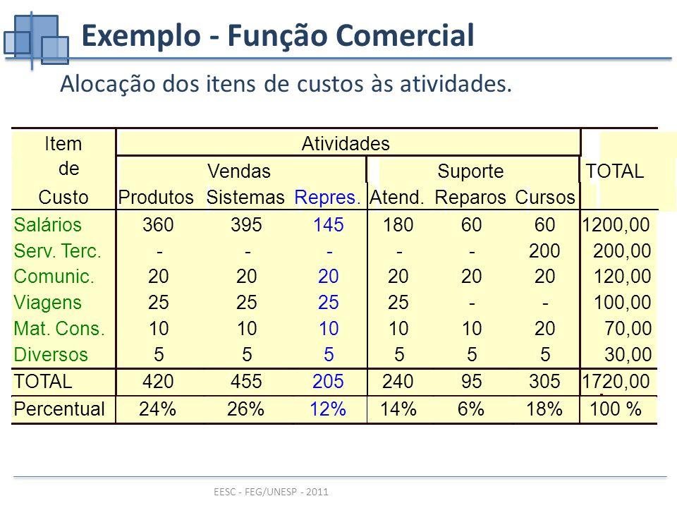 Exemplo - Função Comercial