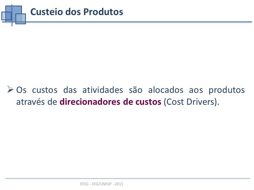 Custeio dos Produtos Os custos das atividades são alocados aos produtos através de direcionadores de custos (Cost Drivers).