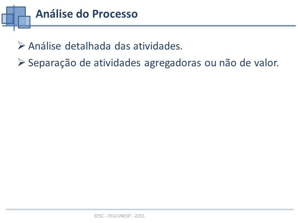Análise do Processo Análise detalhada das atividades.