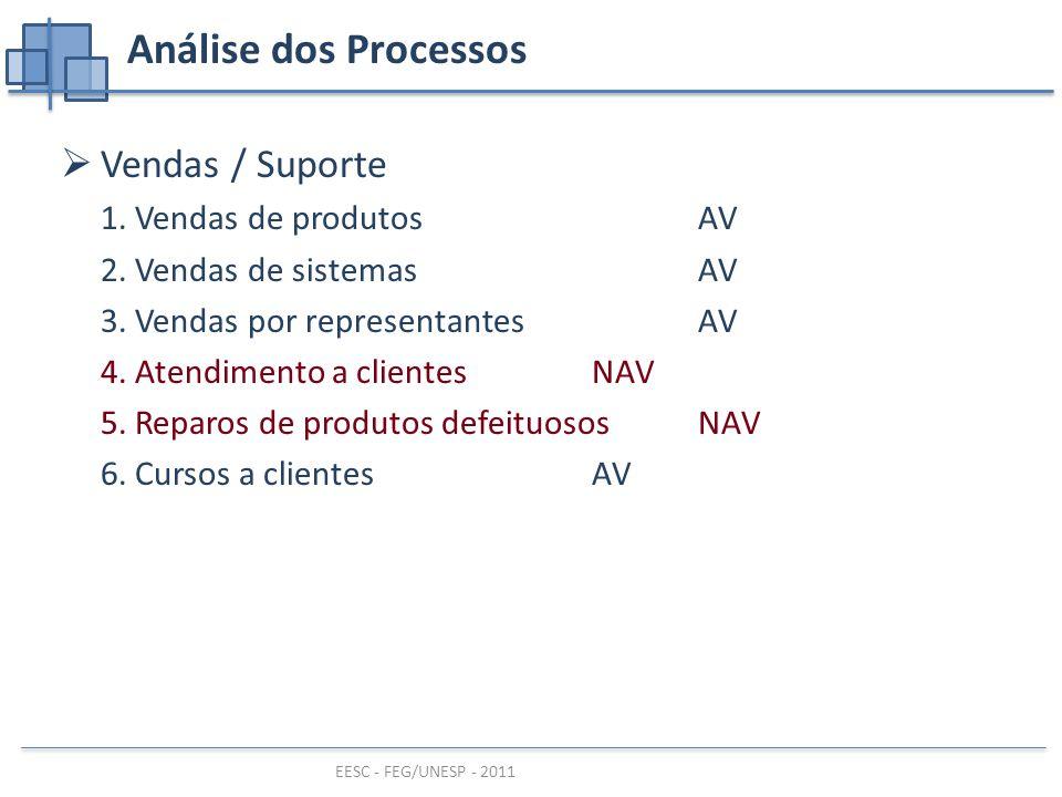 Análise dos Processos Vendas / Suporte 1. Vendas de produtos AV