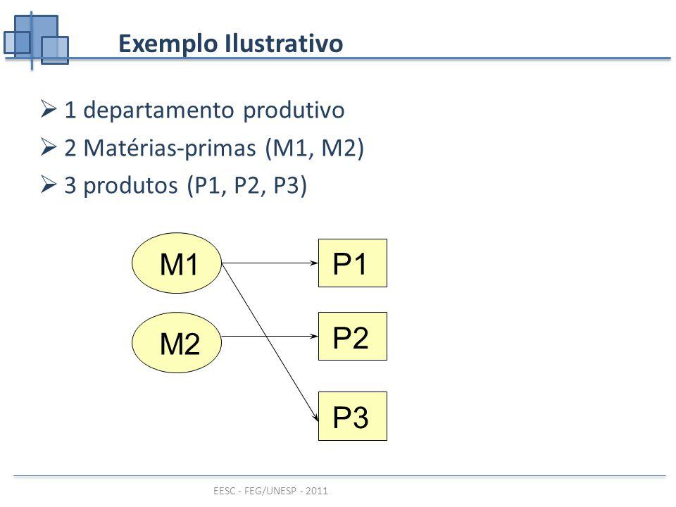 M1 P1 P2 M2 P3 Exemplo Ilustrativo 1 departamento produtivo