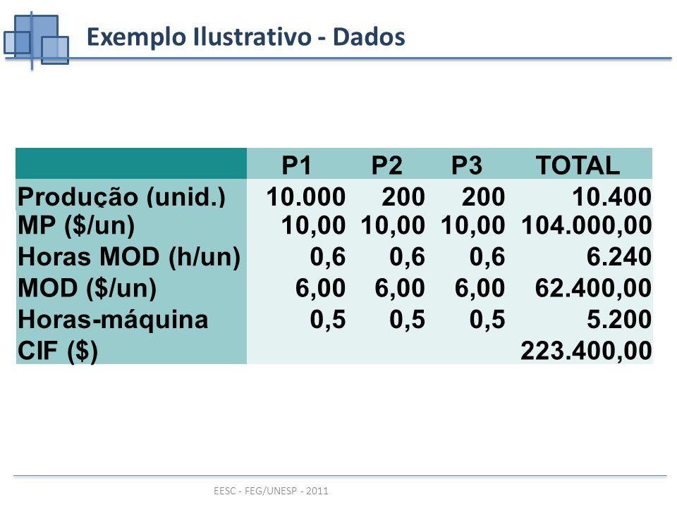 Exemplo Ilustrativo - Dados