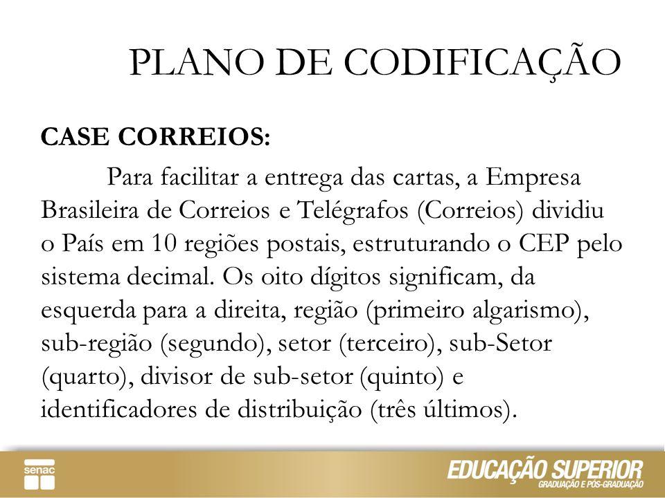 PLANO DE CODIFICAÇÃO CASE CORREIOS: