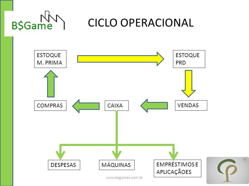 CICLO OPERACIONAL ESTOQUE M. PRIMA ESTOQUE PRD COMPRAS CAIXA VENDAS