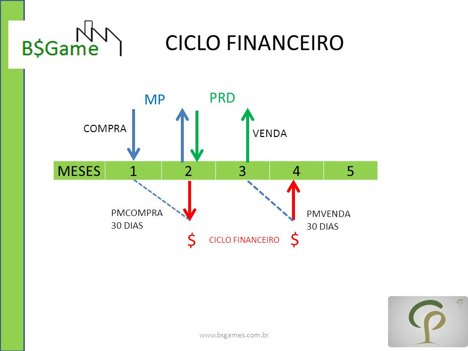 CICLO FINANCEIRO $ $ MP PRD MESES 1 2 3 4 5 COMPRA VENDA PMCOMPRA