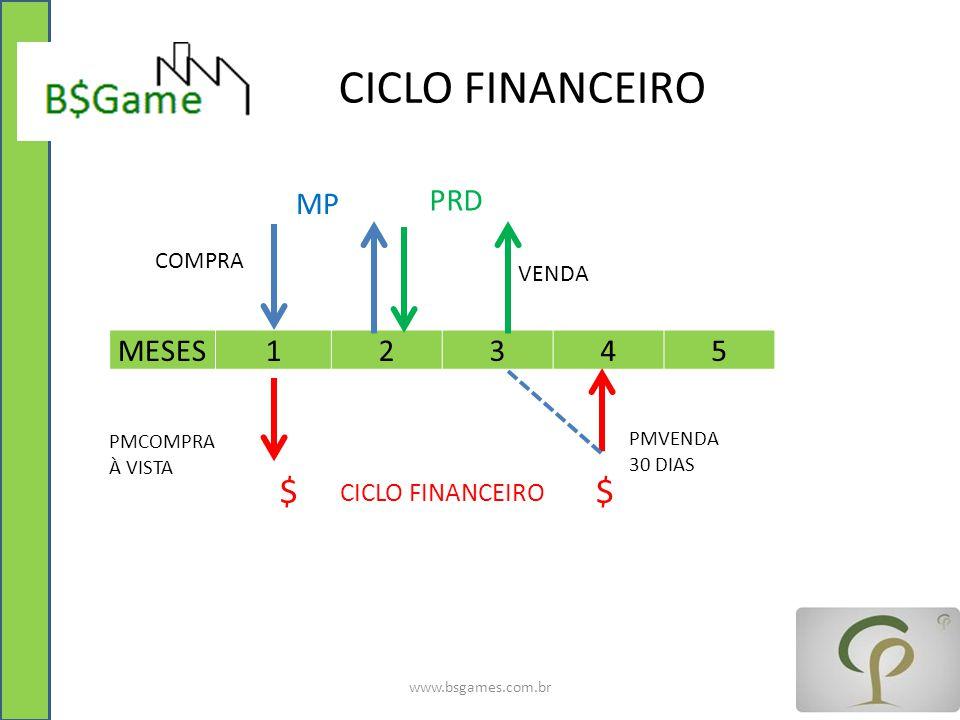 CICLO FINANCEIRO $ $ MP PRD MESES 1 2 3 4 5 CICLO FINANCEIRO COMPRA
