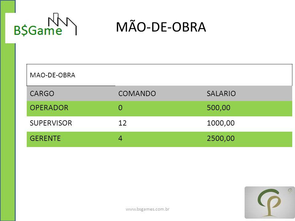 MÃO-DE-OBRA CARGO COMANDO SALARIO OPERADOR 500,00 SUPERVISOR 12