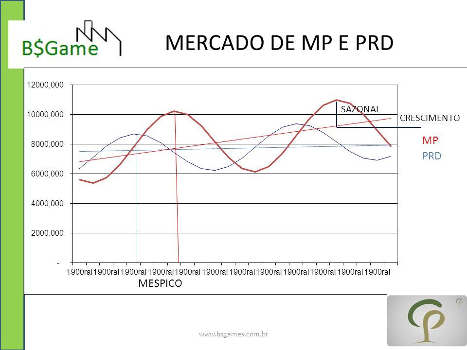 MERCADO DE MP E PRD MP PRD MESPICO www.bsgames.com.br