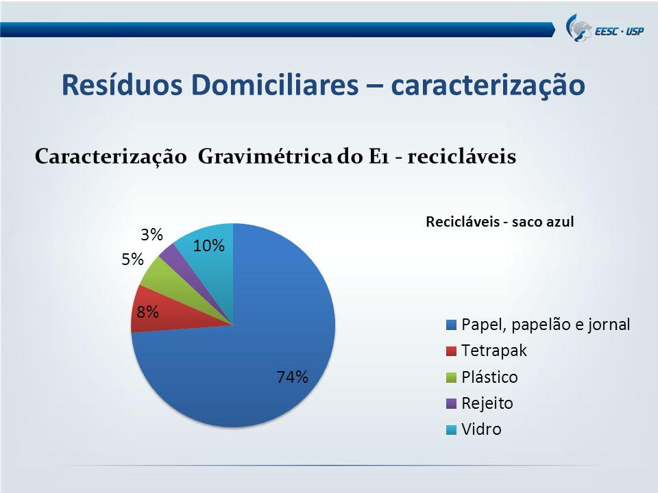 Resíduos Domiciliares – caracterização