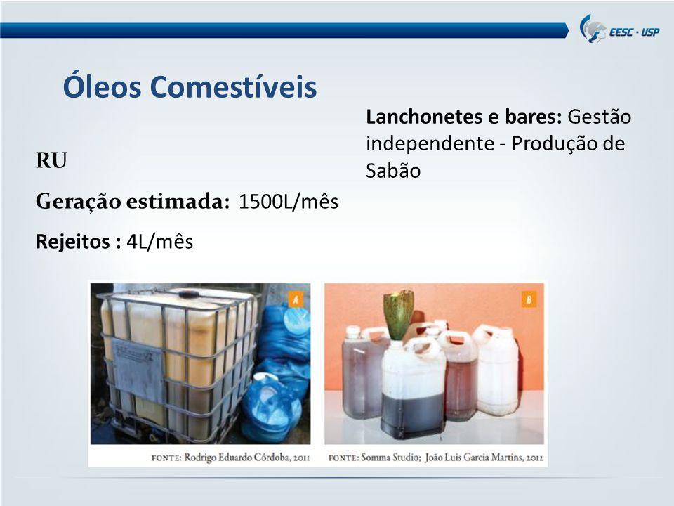 Óleos Comestíveis Lanchonetes e bares: Gestão independente - Produção de Sabão. RU. Geração estimada: 1500L/mês.