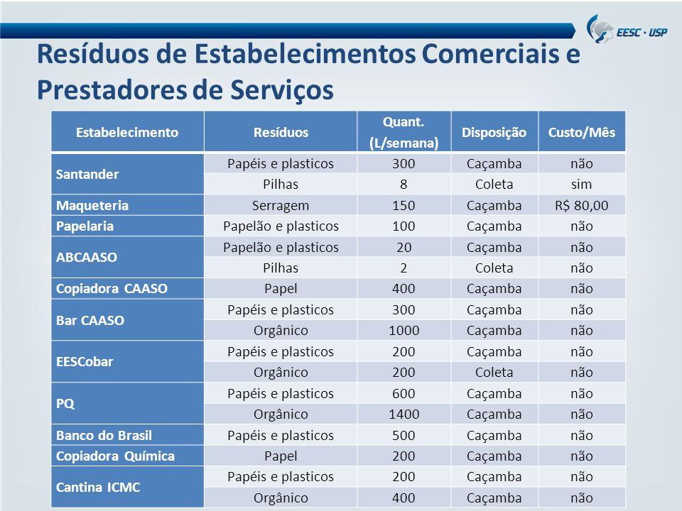 Resíduos de Estabelecimentos Comerciais e Prestadores de Serviços