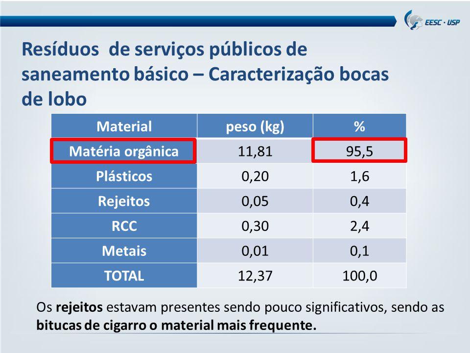 Resíduos de serviços públicos de saneamento básico – Caracterização bocas de lobo