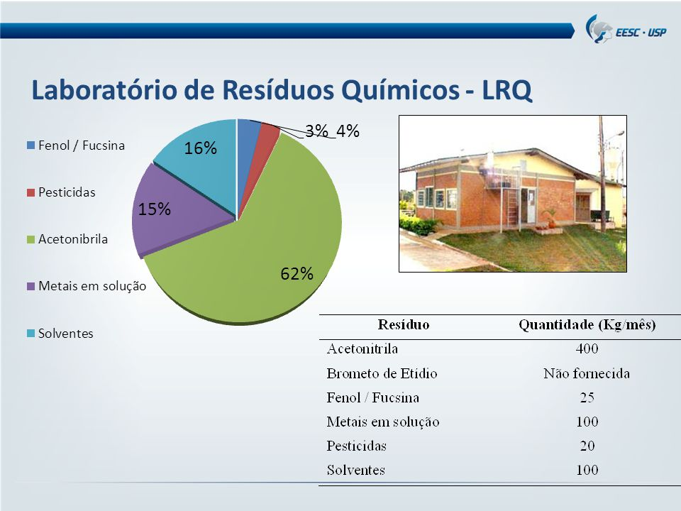 Laboratório de Resíduos Químicos - LRQ