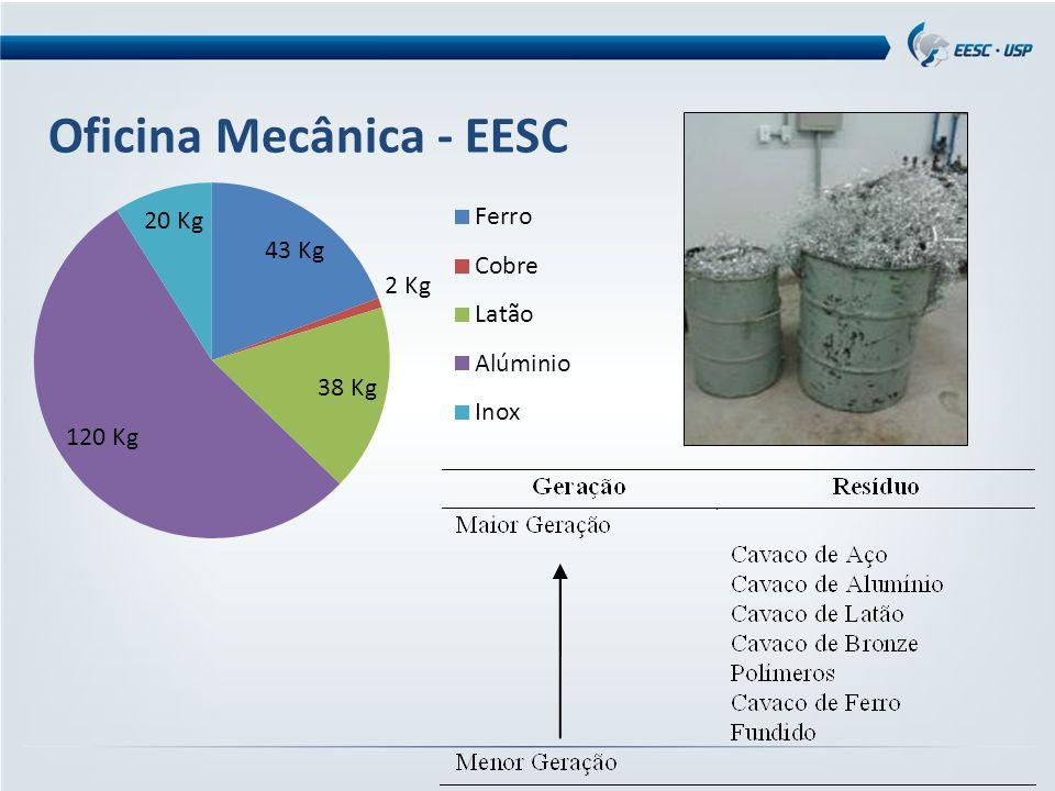 Oficina Mecânica - EESC