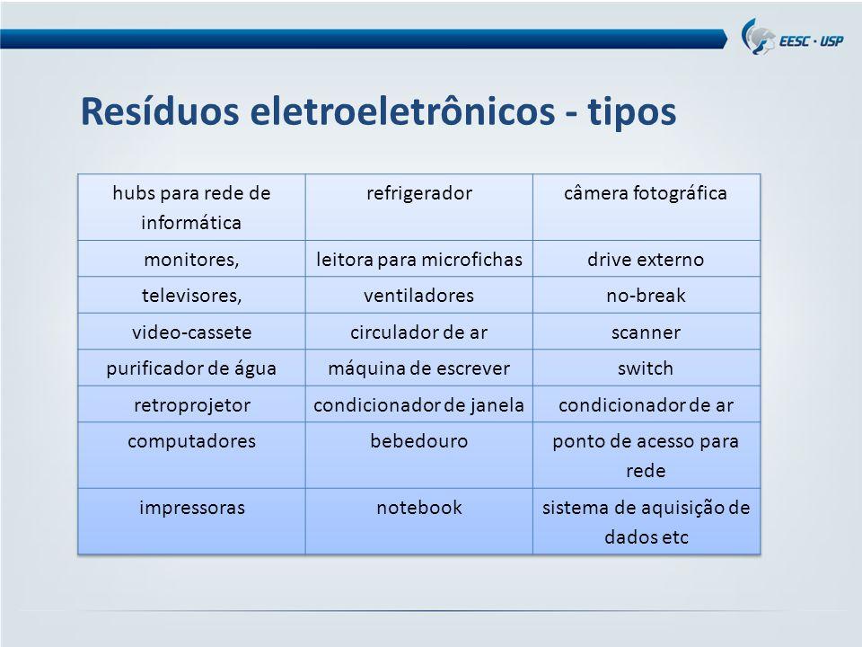 Resíduos eletroeletrônicos - tipos