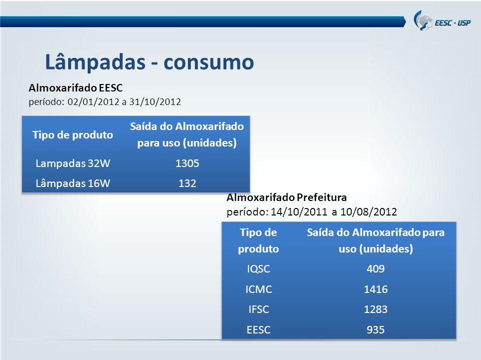 Lâmpadas - consumo Almoxarifado EESC Tipo de produto