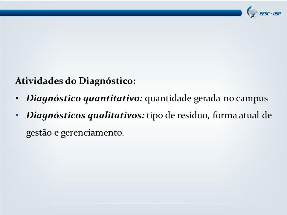 Atividades do Diagnóstico: