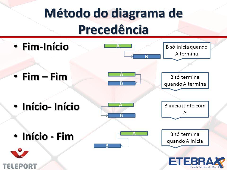 Método do diagrama de Precedência