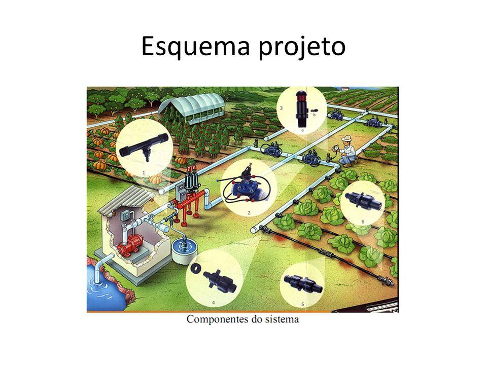 Esquema projeto