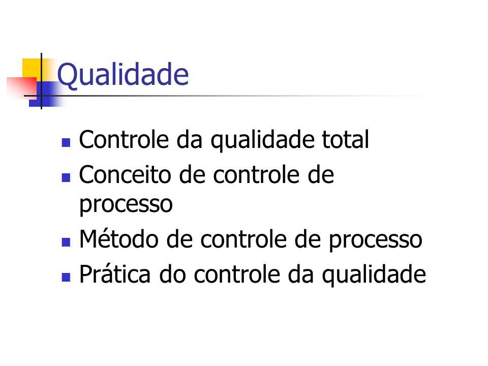 Qualidade Controle da qualidade total Conceito de controle de processo