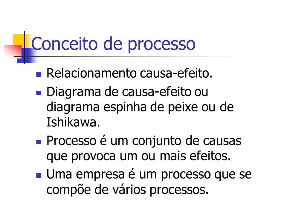 Conceito de processo Relacionamento causa-efeito.