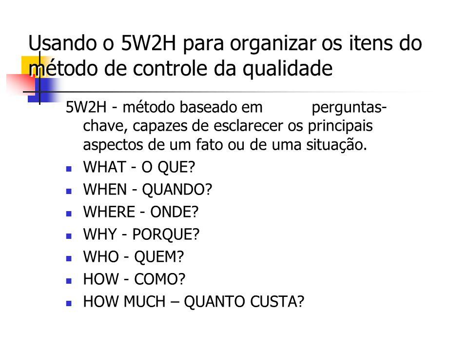 Usando o 5W2H para organizar os itens do método de controle da qualidade