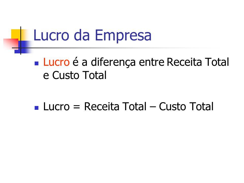 Lucro da Empresa Lucro é a diferença entre Receita Total e Custo Total