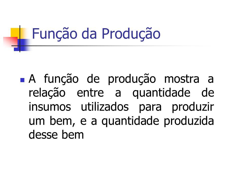 Função da Produção