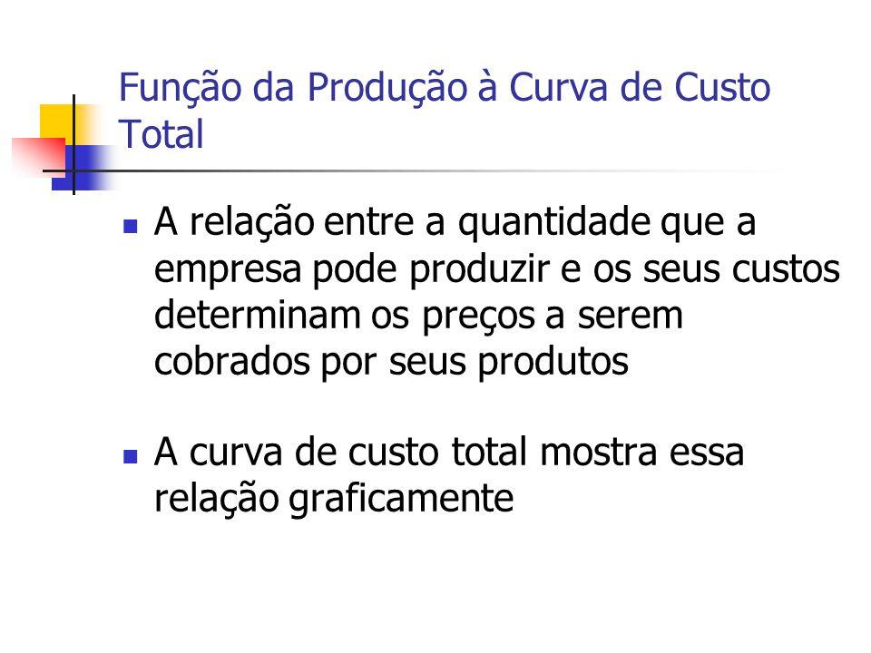 Função da Produção à Curva de Custo Total