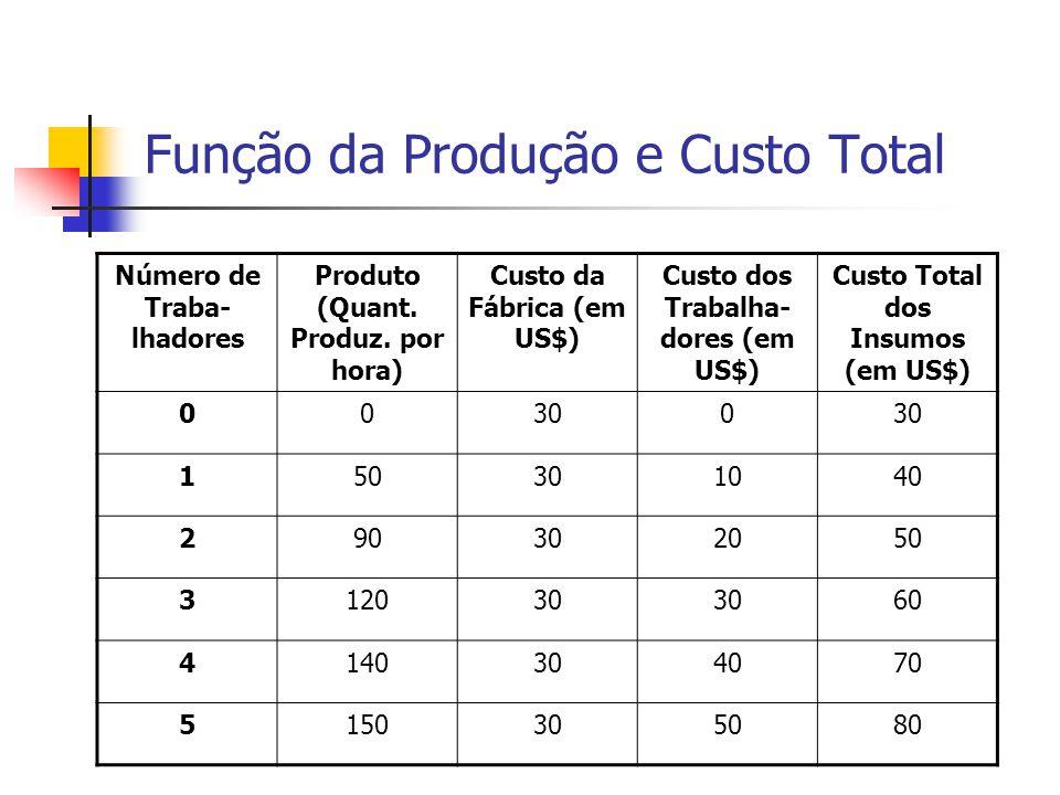 Função da Produção e Custo Total