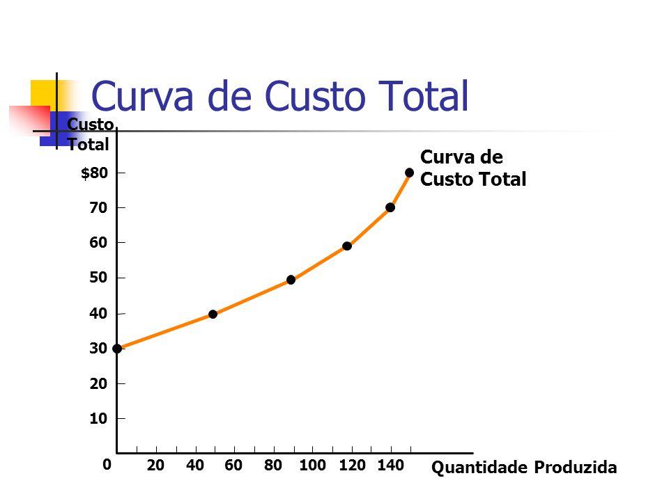 Curva de Custo Total Curva de Custo Total Custo Total