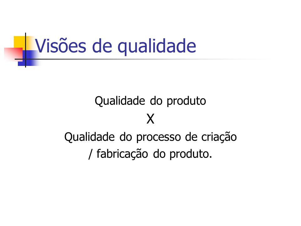 Visões de qualidade X Qualidade do produto
