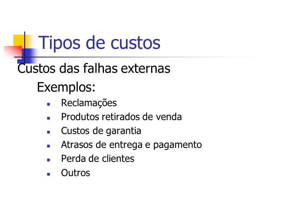 Tipos de custos Custos das falhas externas Exemplos: Reclamações