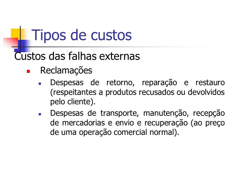 Tipos de custos Custos das falhas externas Reclamações