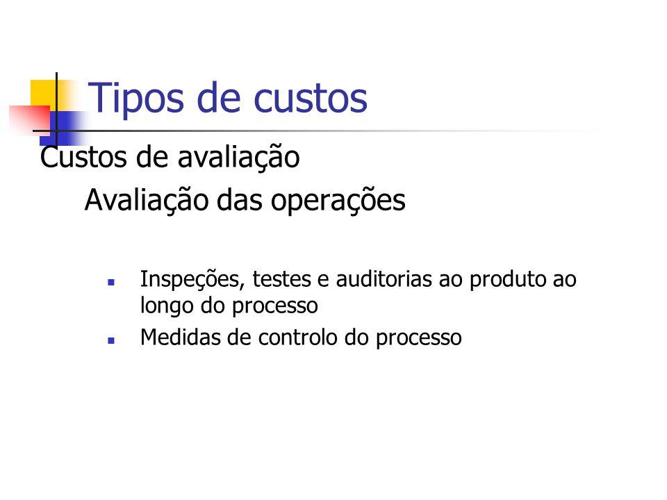 Tipos de custos Custos de avaliação Avaliação das operações