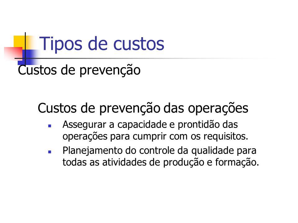 Tipos de custos Custos de prevenção Custos de prevenção das operações