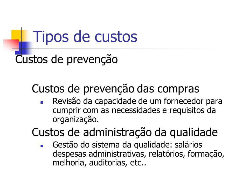 Tipos de custos Custos de prevenção Custos de prevenção das compras