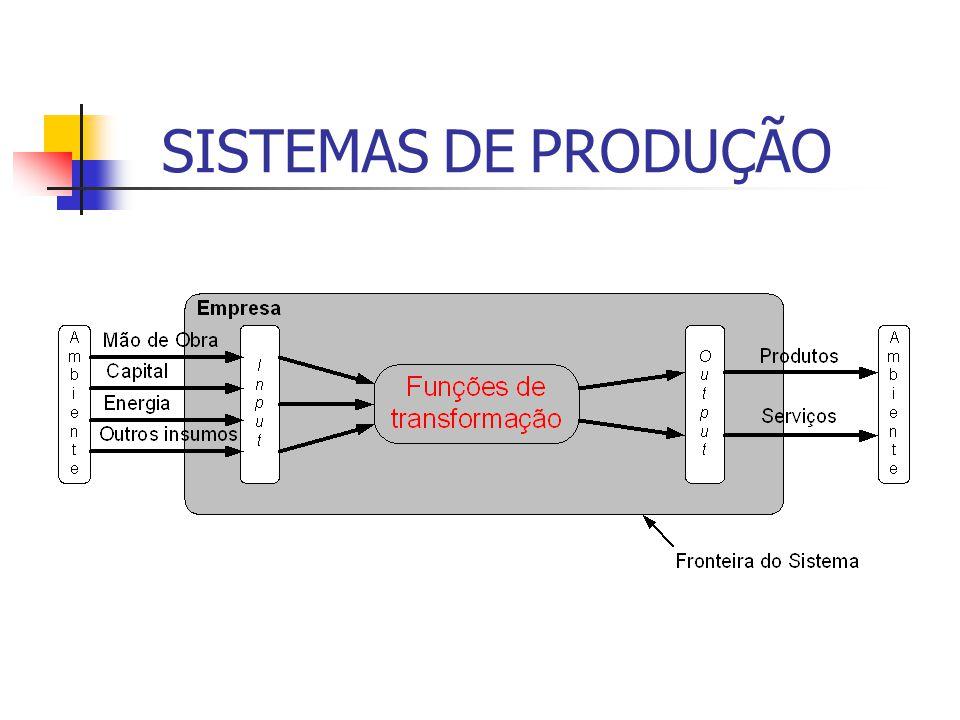 SISTEMAS DE PRODUÇÃO