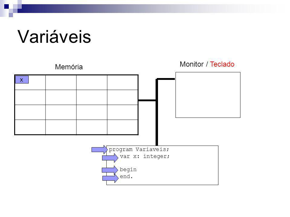 Variáveis Monitor / Teclado Memória x program Variaveis;