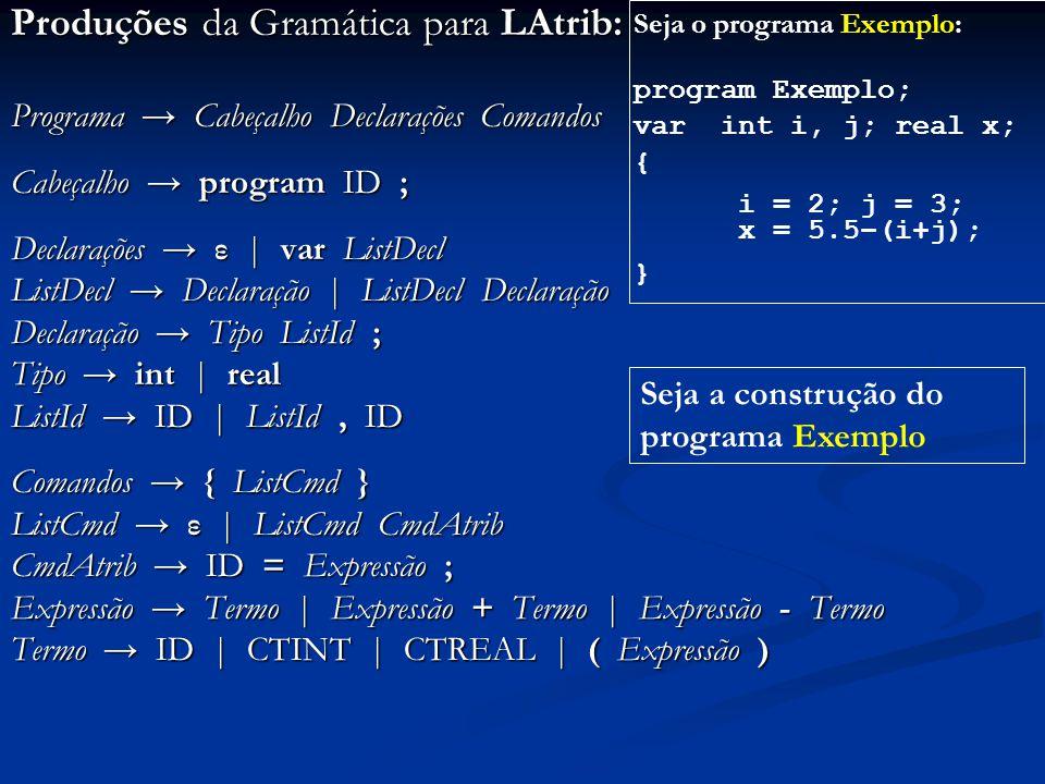 Produções da Gramática para LAtrib:
