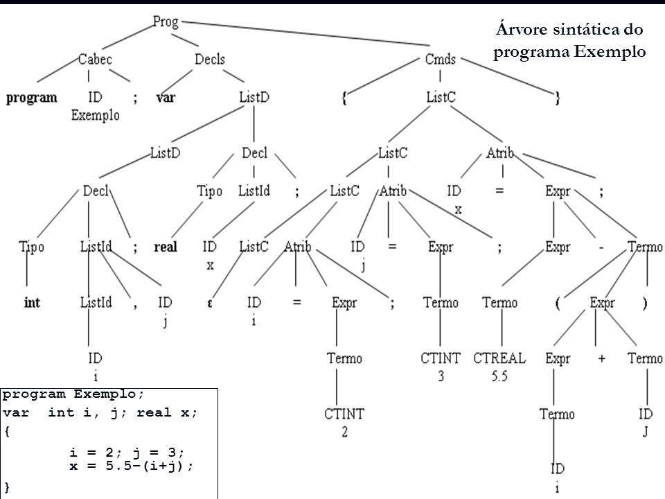 Árvore sintática do programa Exemplo