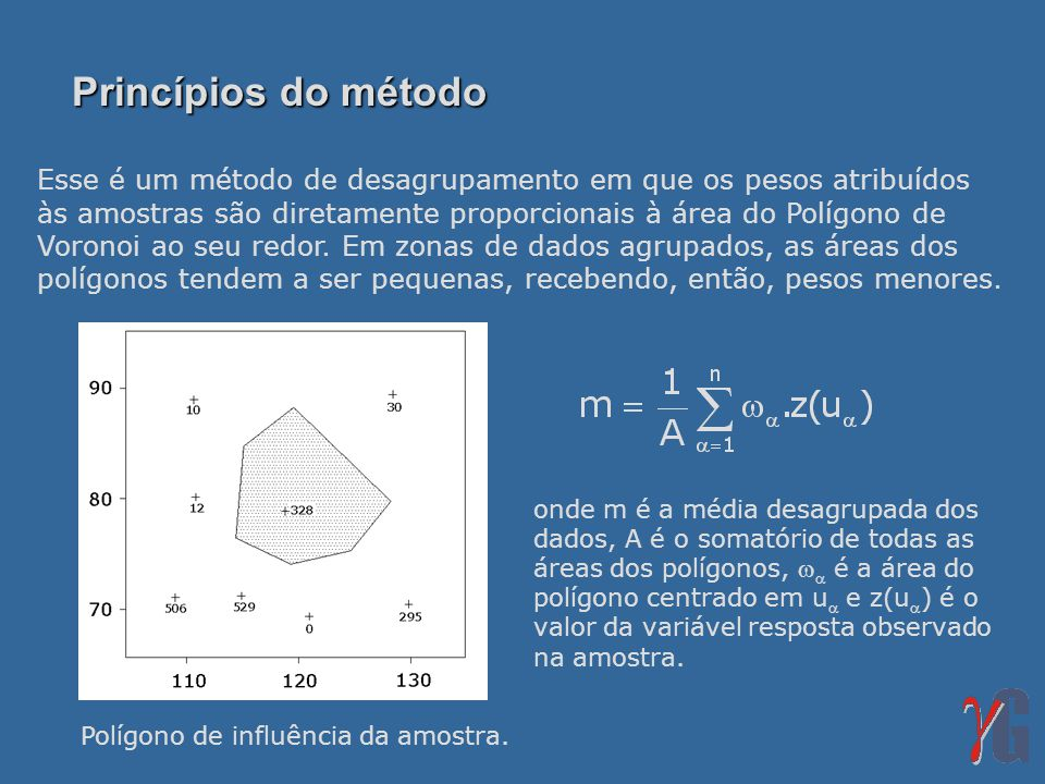 Princípios do método