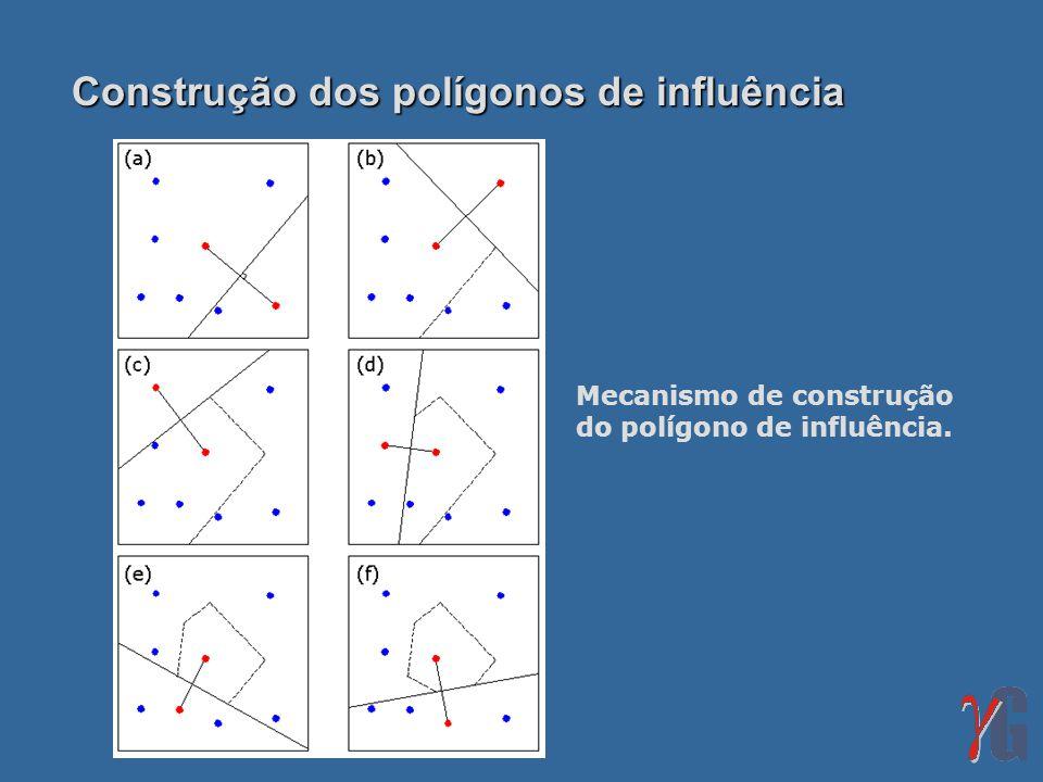 Construção dos polígonos de influência