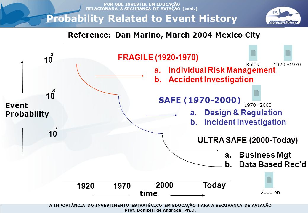 Probability Related to Event History