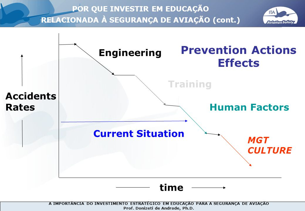 Prevention Actions Effects