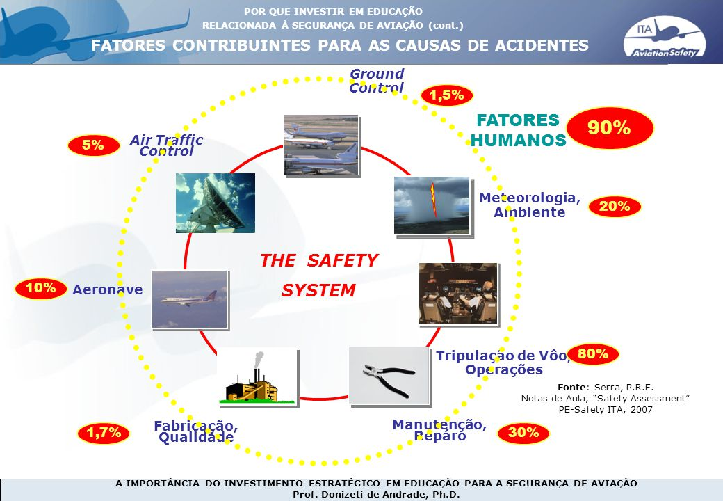 90% FATORES HUMANOS THE SAFETY SYSTEM